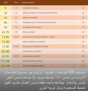 الأردنية تهوي في التصنيف العالمي للجامعات