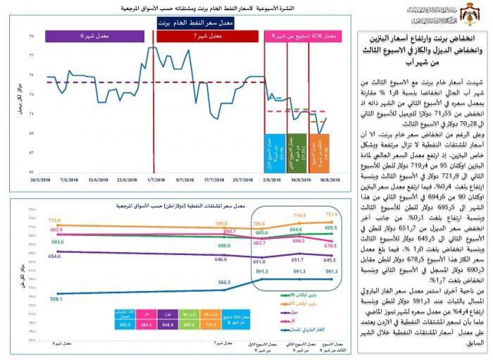 انخفاض النفط وارتفاع البنزين