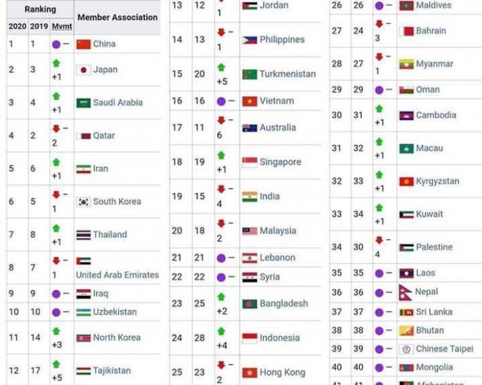 الدوري الأردني بالمركز 13 على مستوى آسيا