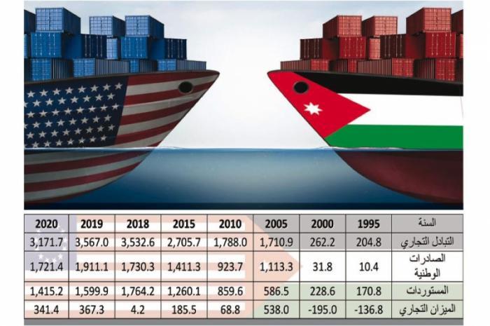 30 مليار دولار الصادرات للولايات المتحدة خلال 20 عاماً